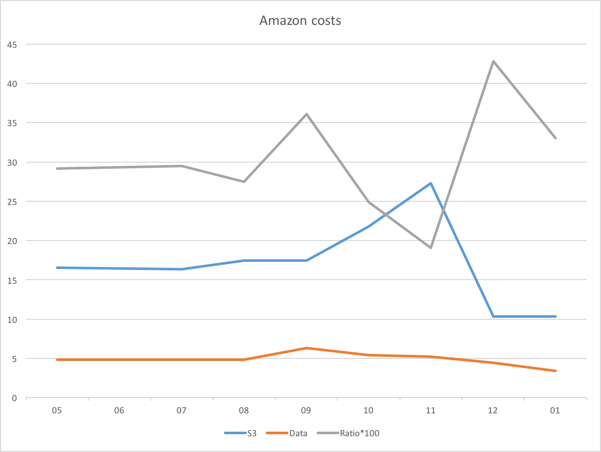Graph of costs at amazon